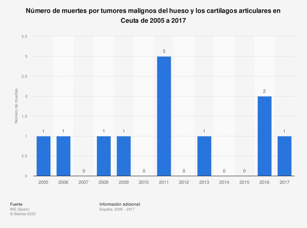 Estadística: Número de muertes por tumores malignos del hueso y los cartílagos articulares en Ceuta de 2005 a 2017 | Statista