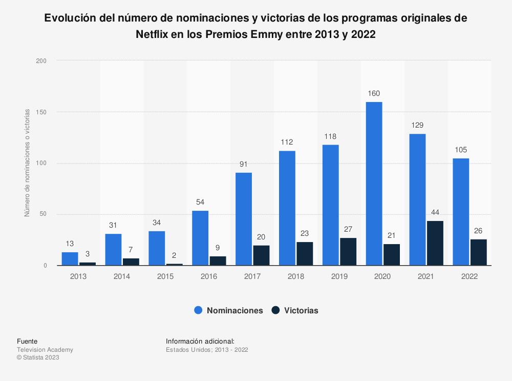 Estadística: Evolución del número de nominaciones y victorias de los programas originales de Netflix en los Premios Emmy entre 2013 y 2020 | Statista
