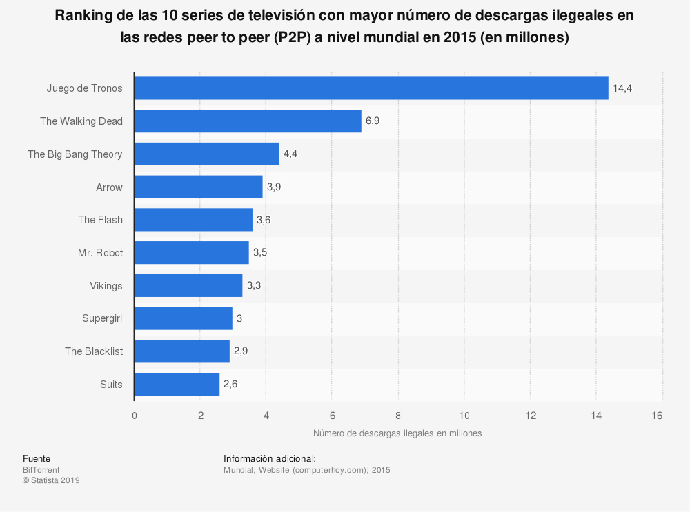 Estadística: Ranking de las 10 series de televisión con mayor número de descargas ilegeales en las redes peer to peer (P2P) a nivel mundial en 2015 (en millones) | Statista