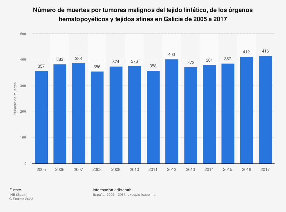 Estadística: Número de muertes por tumores malignos del tejido linfático, de los órganos hematopoyéticos y tejidos afines en Galicia de 2005 a 2017 | Statista