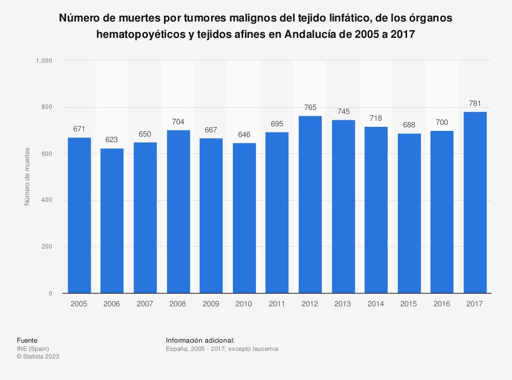 Estadística: Número de muertes por tumores malignos del tejido linfático, de los órganos hematopoyéticos y tejidos afines en Andalucía de 2005 a 2017 | Statista
