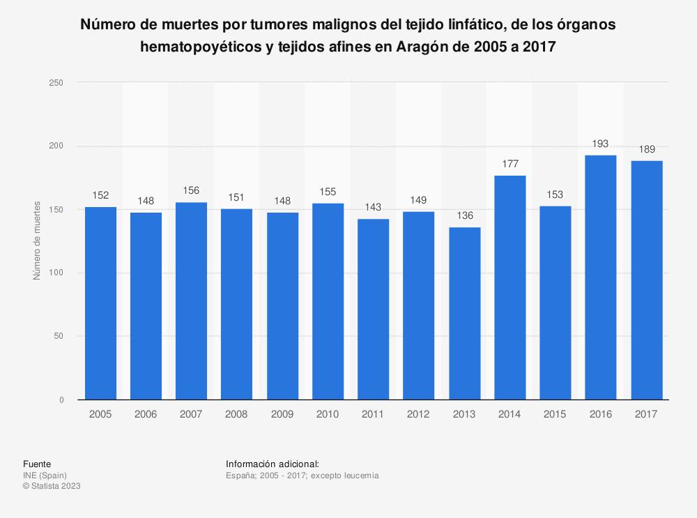 Estadística: Número de muertes por tumores malignos del tejido linfático, de los órganos hematopoyéticos y tejidos afines en Aragón de 2005 a 2017 | Statista