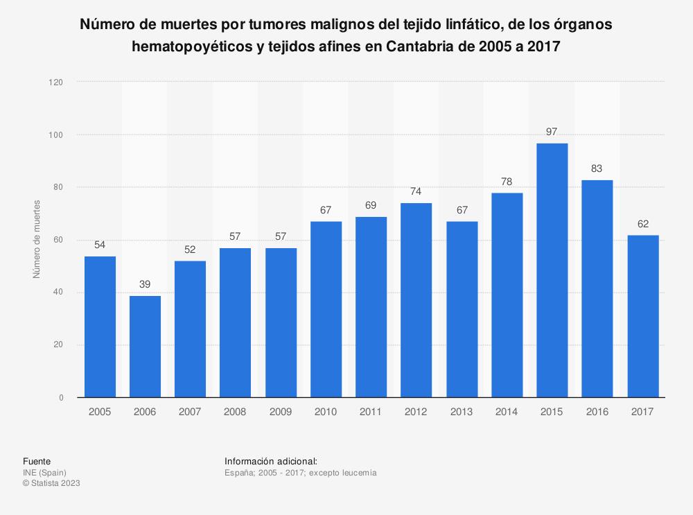Estadística: Número de muertes por tumores malignos del tejido linfático, de los órganos hematopoyéticos y tejidos afines en Cantabria de 2005 a 2017 | Statista