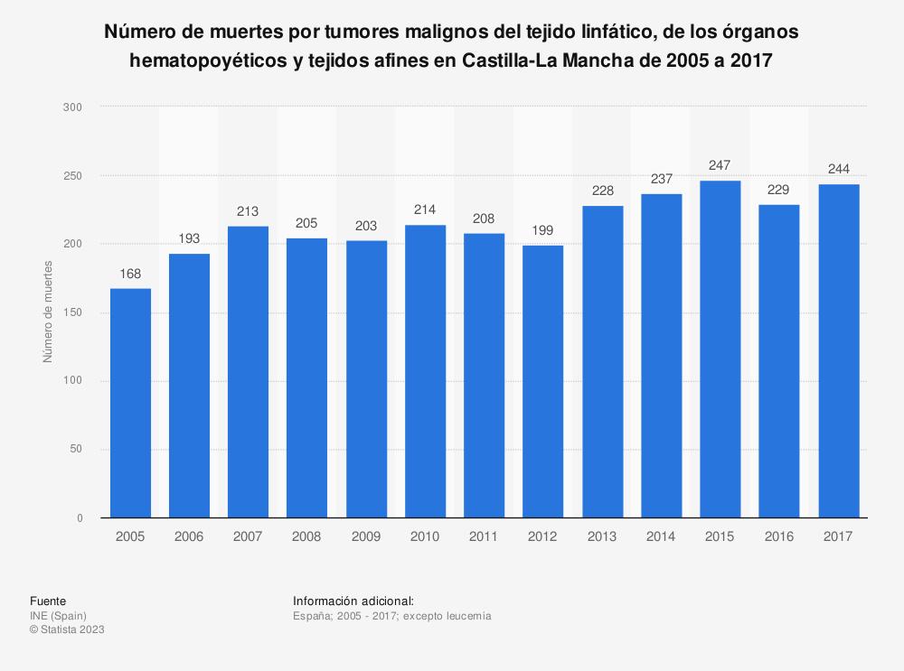 Estadística: Número de muertes por tumores malignos del tejido linfático, de los órganos hematopoyéticos y tejidos afines en Castilla-La Mancha de 2005 a 2017 | Statista