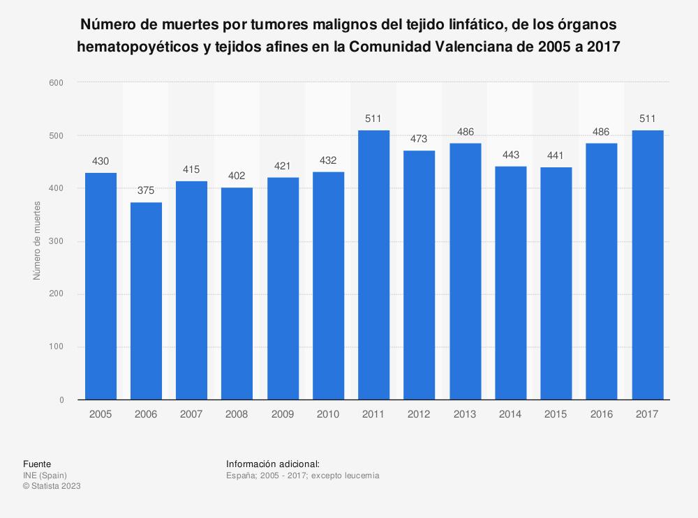 Estadística: Número de muertes por tumores malignos del tejido linfático, de los órganos hematopoyéticos y tejidos afines en la Comunidad Valenciana de 2005 a 2017 | Statista