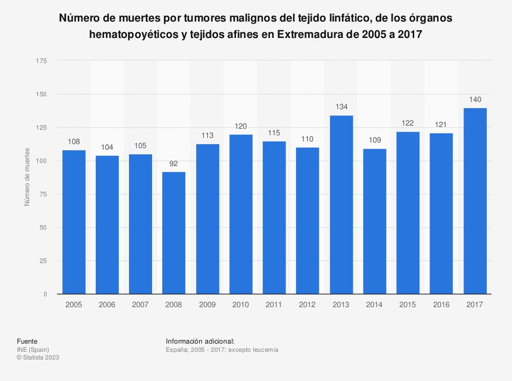 Estadística: Número de muertes por tumores malignos del tejido linfático, de los órganos hematopoyéticos y tejidos afines en Extremadura de 2005 a 2017 | Statista