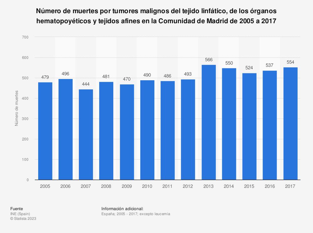 Estadística: Número de muertes por tumores malignos del tejido linfático, de los órganos hematopoyéticos y tejidos afines en la Comunidad de Madrid de 2005 a 2017 | Statista