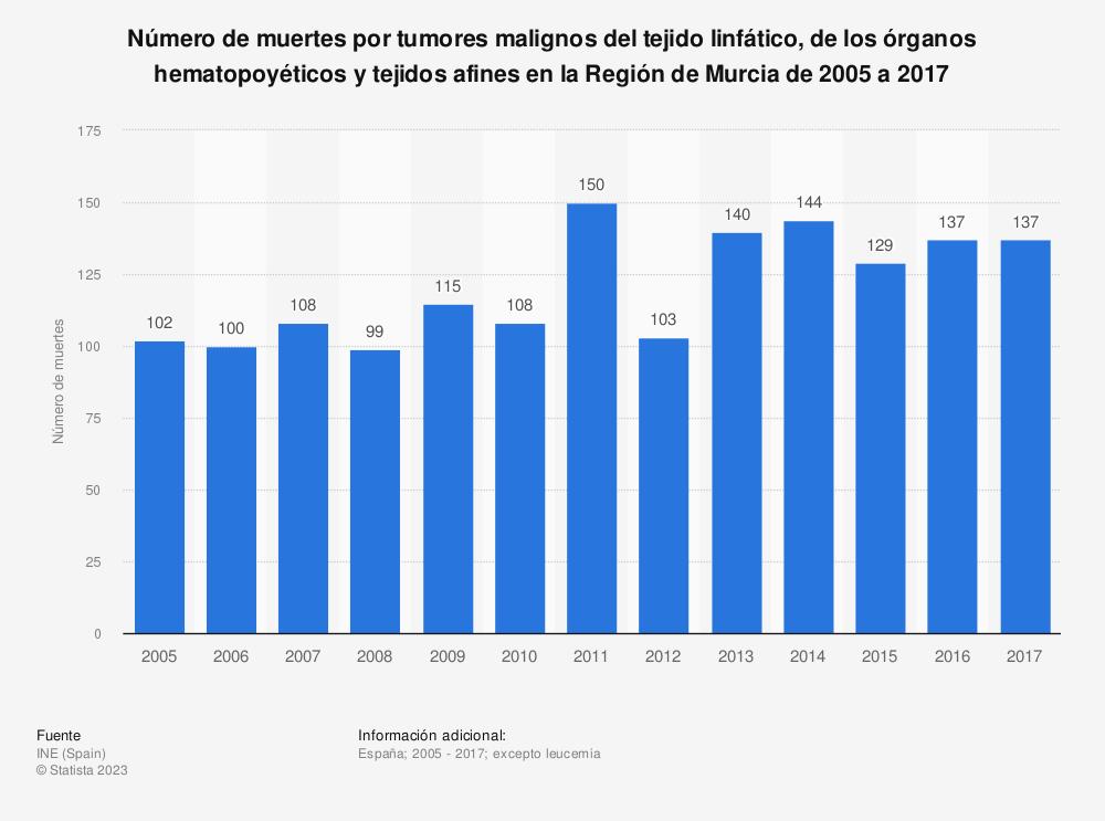 Estadística: Número de muertes por tumores malignos del tejido linfático, de los órganos hematopoyéticos y tejidos afines en la Región de Murcia de 2005 a 2017 | Statista