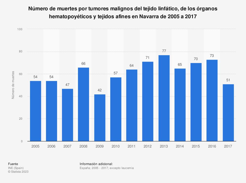 Estadística: Número de muertes por tumores malignos del tejido linfático, de los órganos hematopoyéticos y tejidos afines en Navarra de 2005 a 2017 | Statista