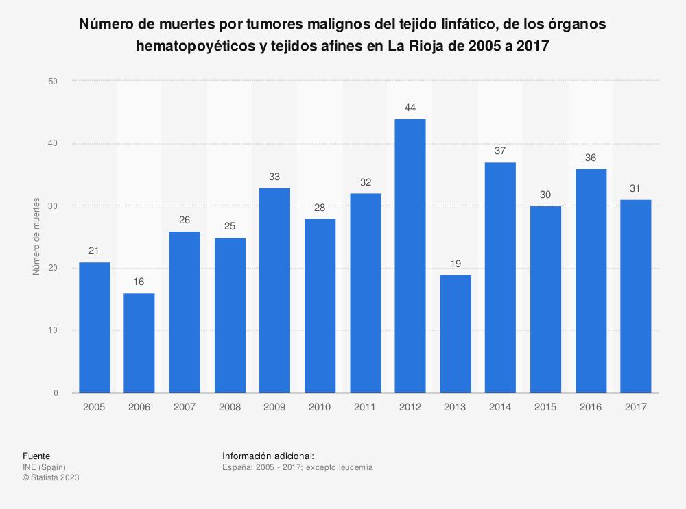 Estadística: Número de muertes por tumores malignos del tejido linfático, de los órganos hematopoyéticos y tejidos afines en La Rioja de 2005 a 2017 | Statista