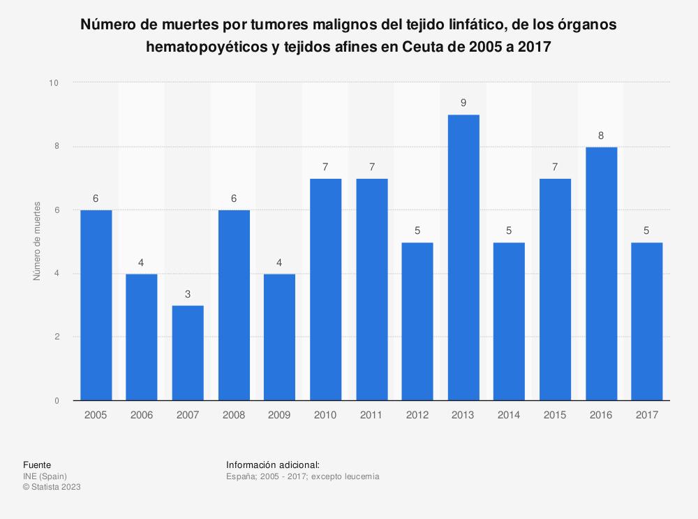 Estadística: Número de muertes por tumores malignos del tejido linfático, de los órganos hematopoyéticos y tejidos afines en Ceuta de 2005 a 2017 | Statista