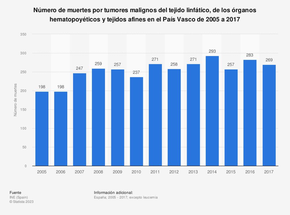 Estadística: Número de muertes por tumores malignos del tejido linfático, de los órganos hematopoyéticos y tejidos afines en el País Vasco de 2005 a 2017 | Statista