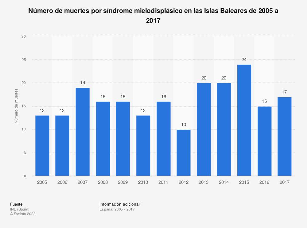 Estadística: Número de muertes por síndrome mielodisplásico en las Islas Baleares de 2005 a 2017 | Statista