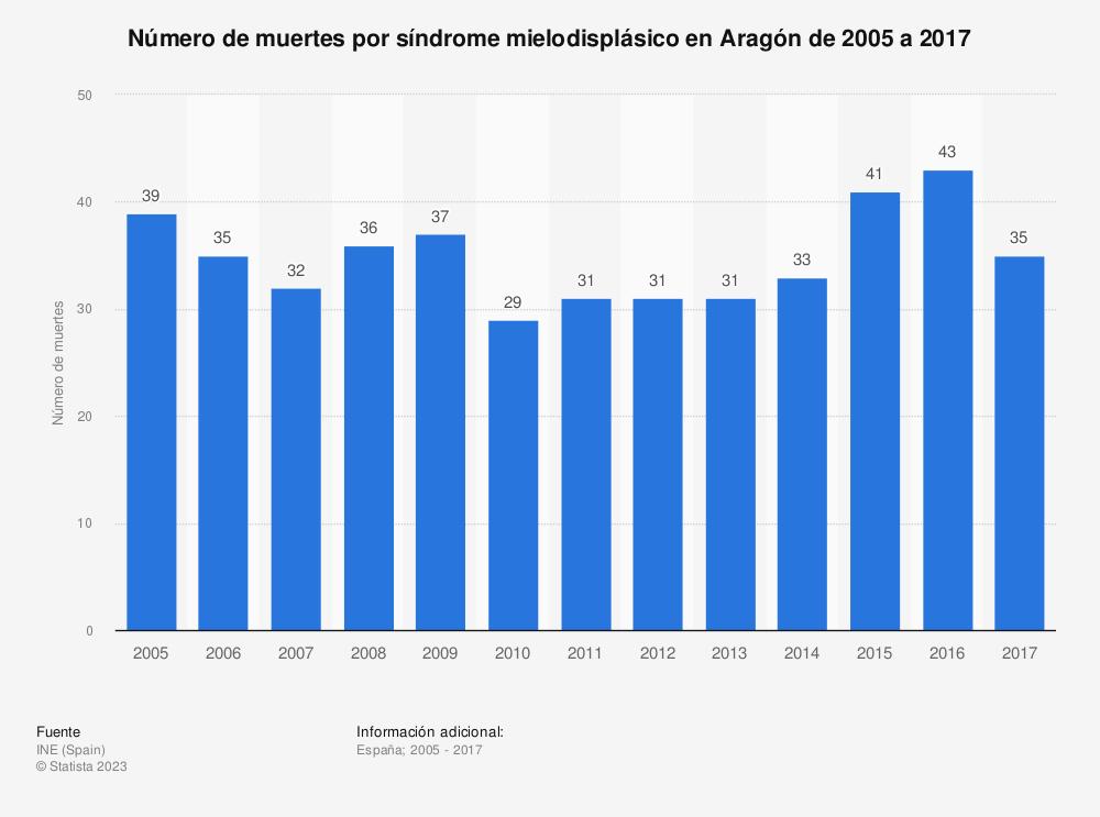 Estadística: Número de muertes por síndrome mielodisplásico en Aragón de 2005 a 2017 | Statista