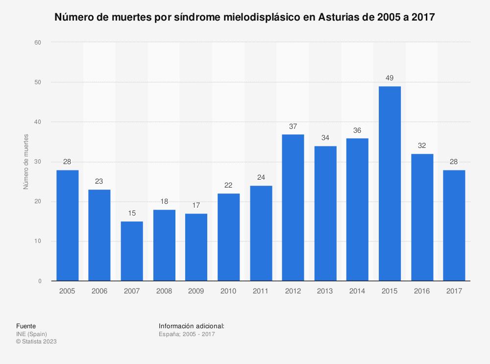 Estadística: Número de muertes por síndrome mielodisplásico en Asturias de 2005 a 2017 | Statista