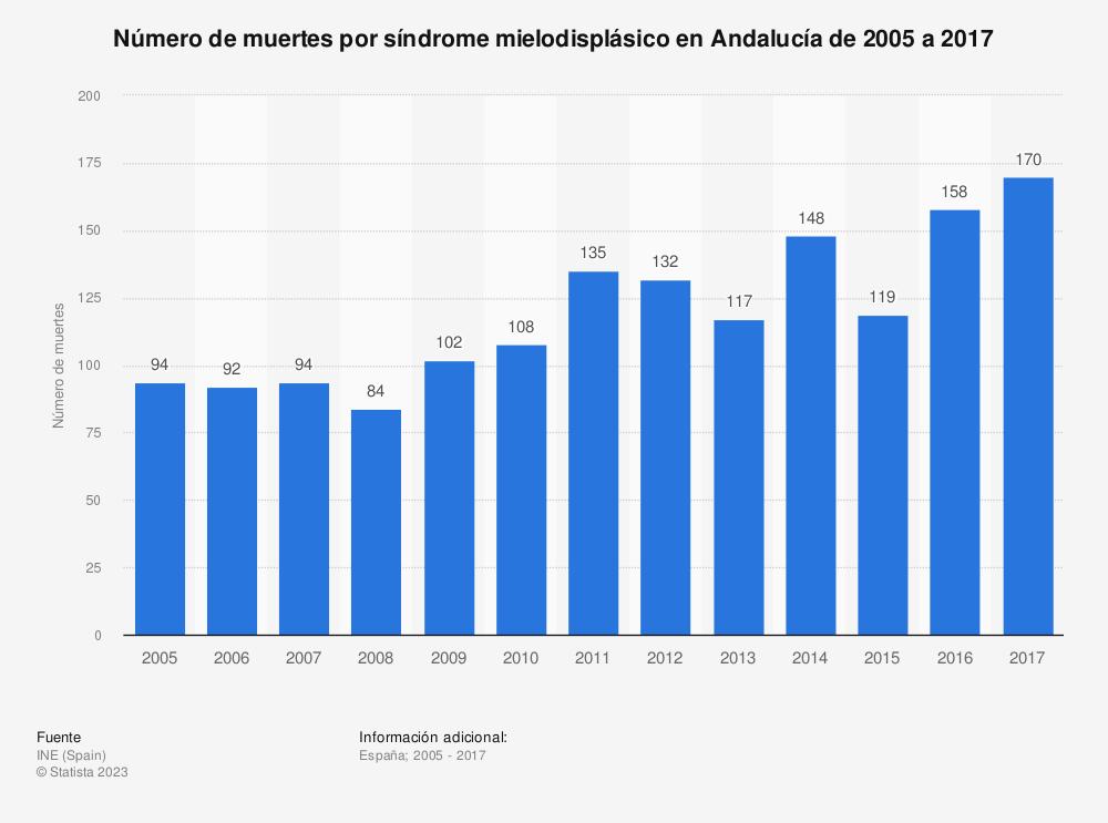 Estadística: Número de muertes por síndrome mielodisplásico en Andalucía de 2005 a 2017 | Statista