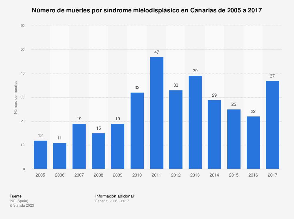 Estadística: Número de muertes por síndrome mielodisplásico en Canarias de 2005 a 2017 | Statista