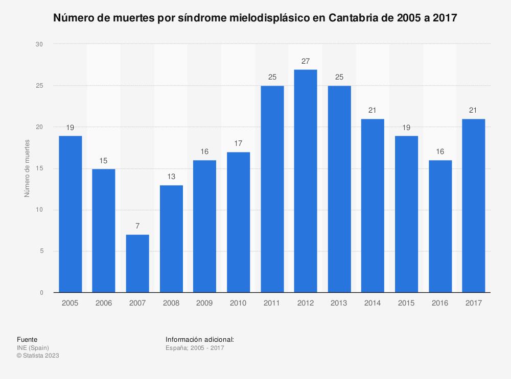 Estadística: Número de muertes por síndrome mielodisplásico en Cantabria de 2005 a 2017 | Statista