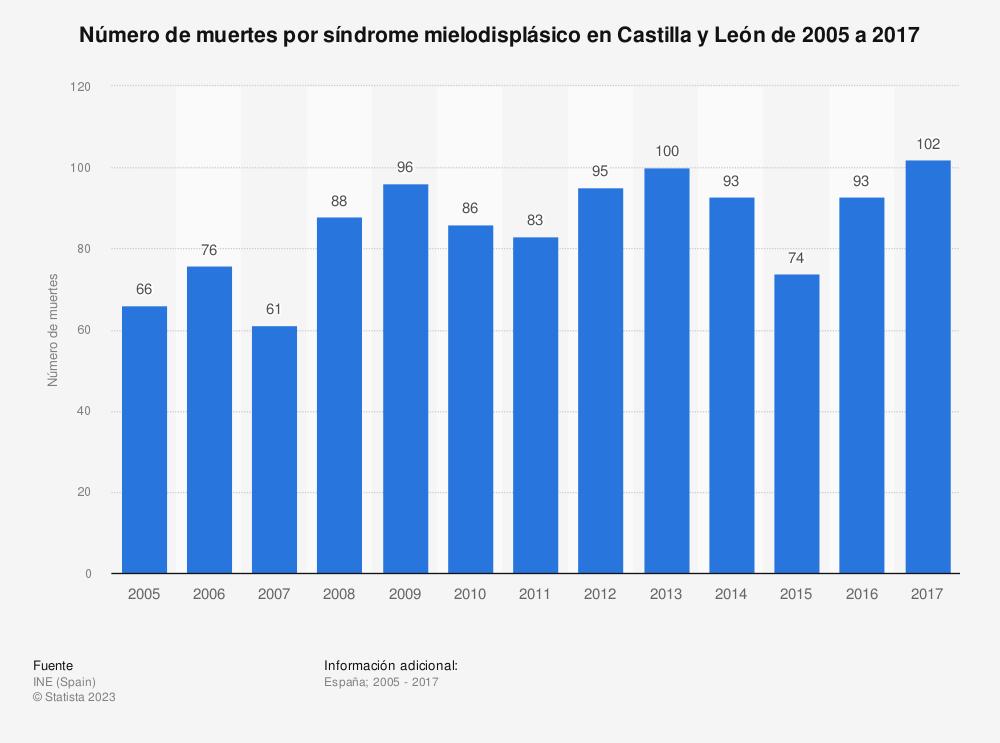 Estadística: Número de muertes por síndrome mielodisplásico en Castilla y León de 2005 a 2017 | Statista