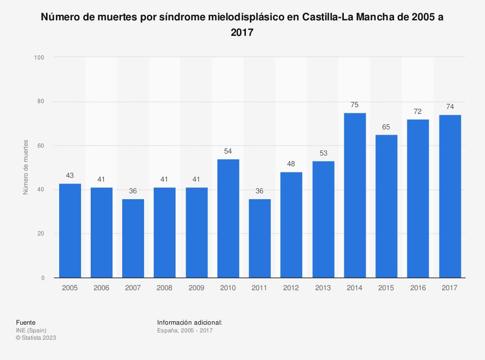 Estadística: Número de muertes por síndrome mielodisplásico en Castilla-La Mancha de 2005 a 2017 | Statista