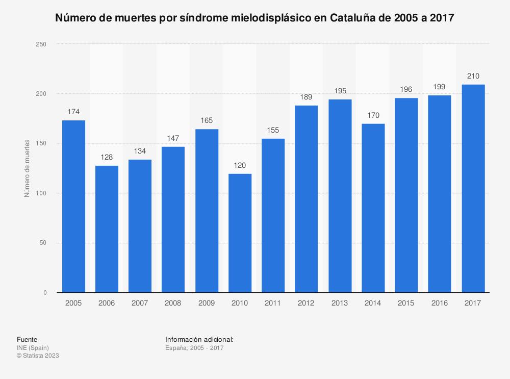 Estadística: Número de muertes por síndrome mielodisplásico en Cataluña de 2005 a 2017 | Statista