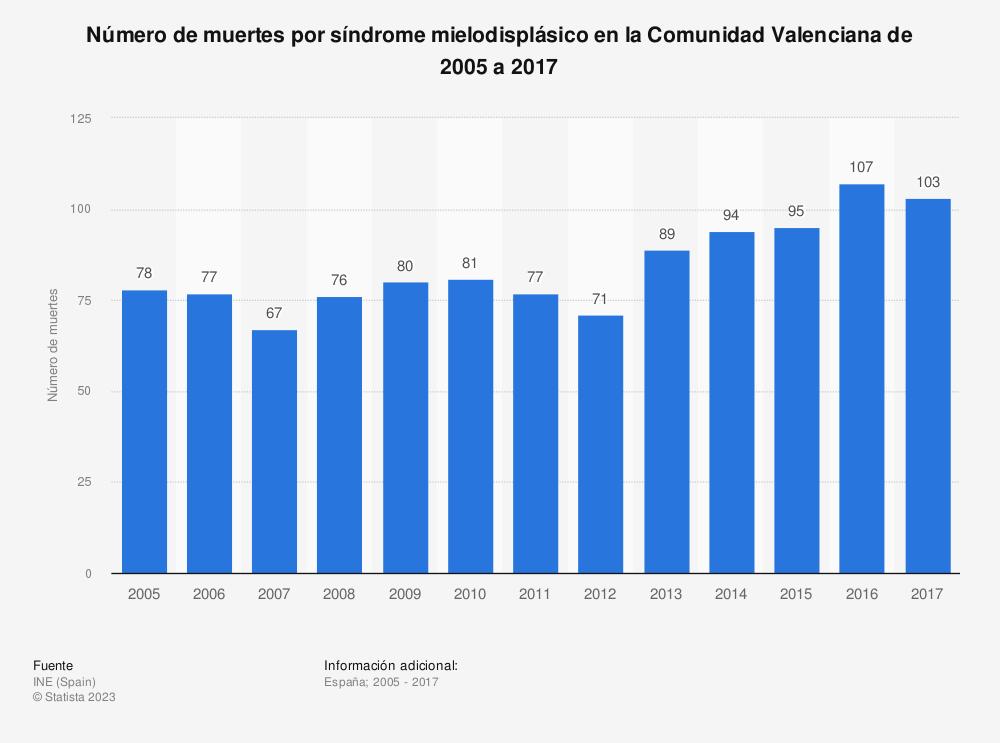 Estadística: Número de muertes por síndrome mielodisplásico en la Comunidad Valenciana de 2005 a 2017 | Statista