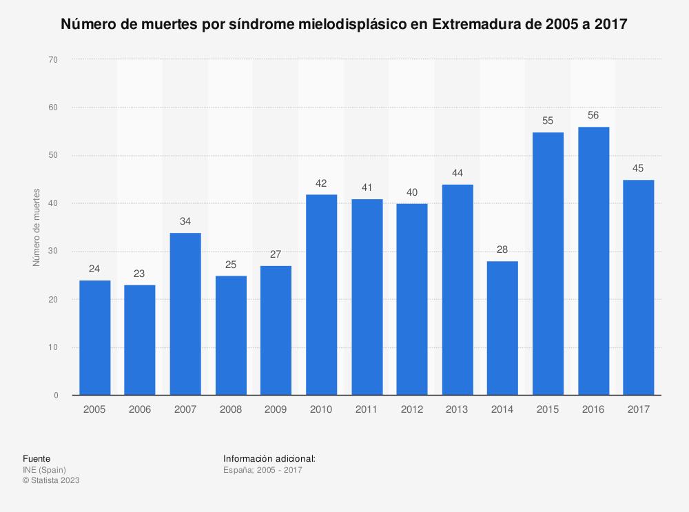 Estadística: Número de muertes por síndrome mielodisplásico en Extremadura de 2005 a 2017 | Statista