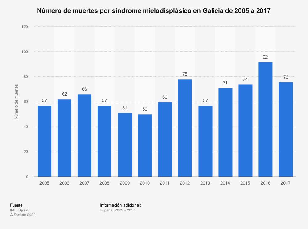 Estadística: Número de muertes por síndrome mielodisplásico en Galicia de 2005 a 2017 | Statista
