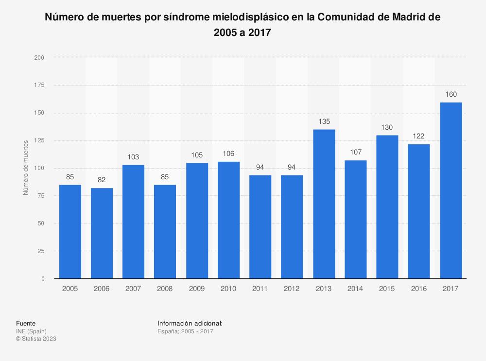 Estadística: Número de muertes por síndrome mielodisplásico en la Comunidad de Madrid de 2005 a 2017 | Statista