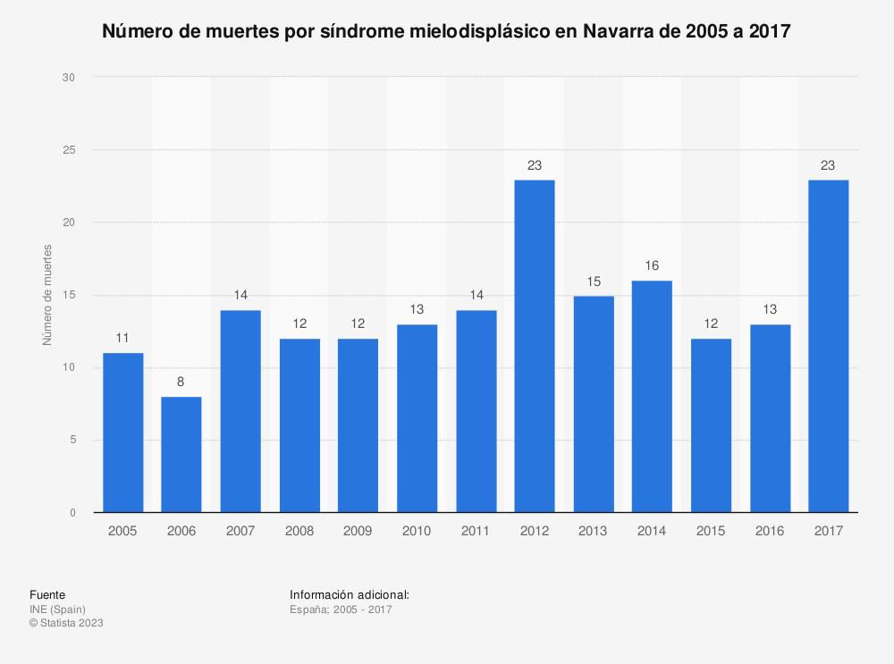 Estadística: Número de muertes por síndrome mielodisplásico en Navarra de 2005 a 2017 | Statista