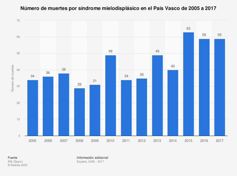 Estadística: Número de muertes por síndrome mielodisplásico en el País Vasco de 2005 a 2017 | Statista