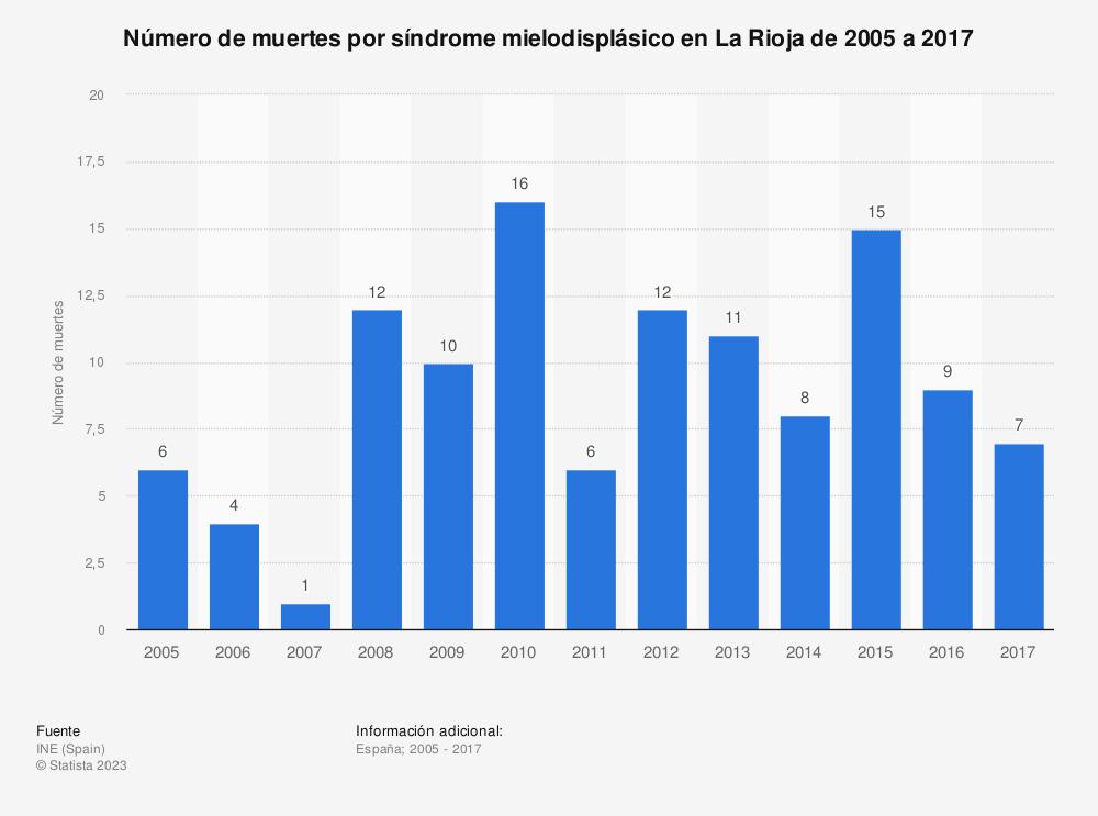 Estadística: Número de muertes por síndrome mielodisplásico en La Rioja de 2005 a 2017 | Statista