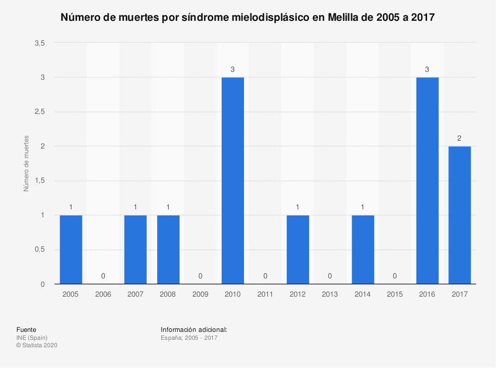 Estadística: Número de muertes por síndrome mielodisplásico en Melilla de 2005 a 2017 | Statista