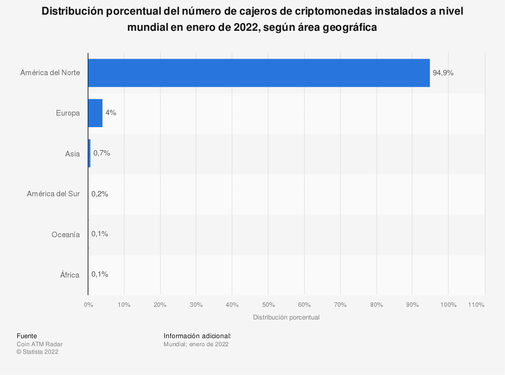 Estadística: Distribución porcentual del número de cajeros Bitcoin instalados a nivel mundial a 20 de agosto de 2020, según continente | Statista