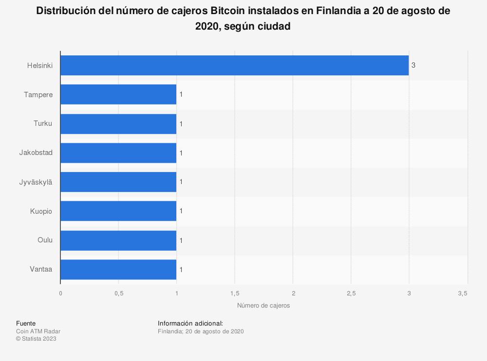 Estadística: Distribución del número de cajeros Bitcoin instalados en Finlandia a 20 de agosto de 2020, según ciudad | Statista