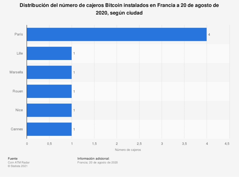 Estadística: Distribución del número de cajeros Bitcoin instalados en Francia a 20 de agosto de 2020, según ciudad | Statista