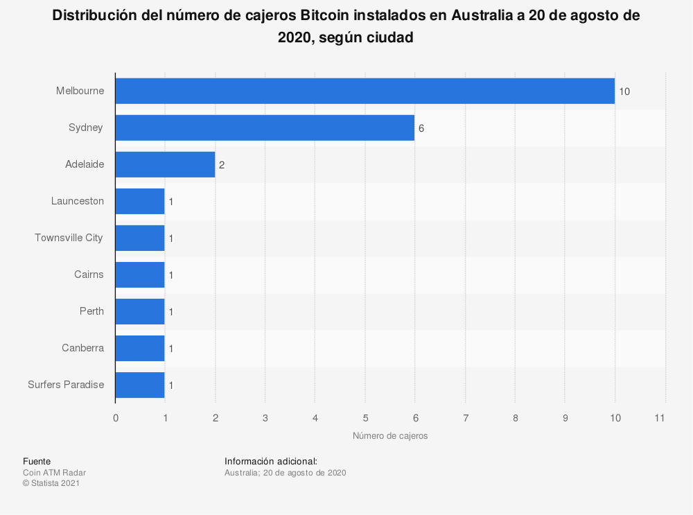 Estadística: Distribución del número de cajeros Bitcoin instalados en Australia a 20 de agosto de 2020, según ciudad | Statista