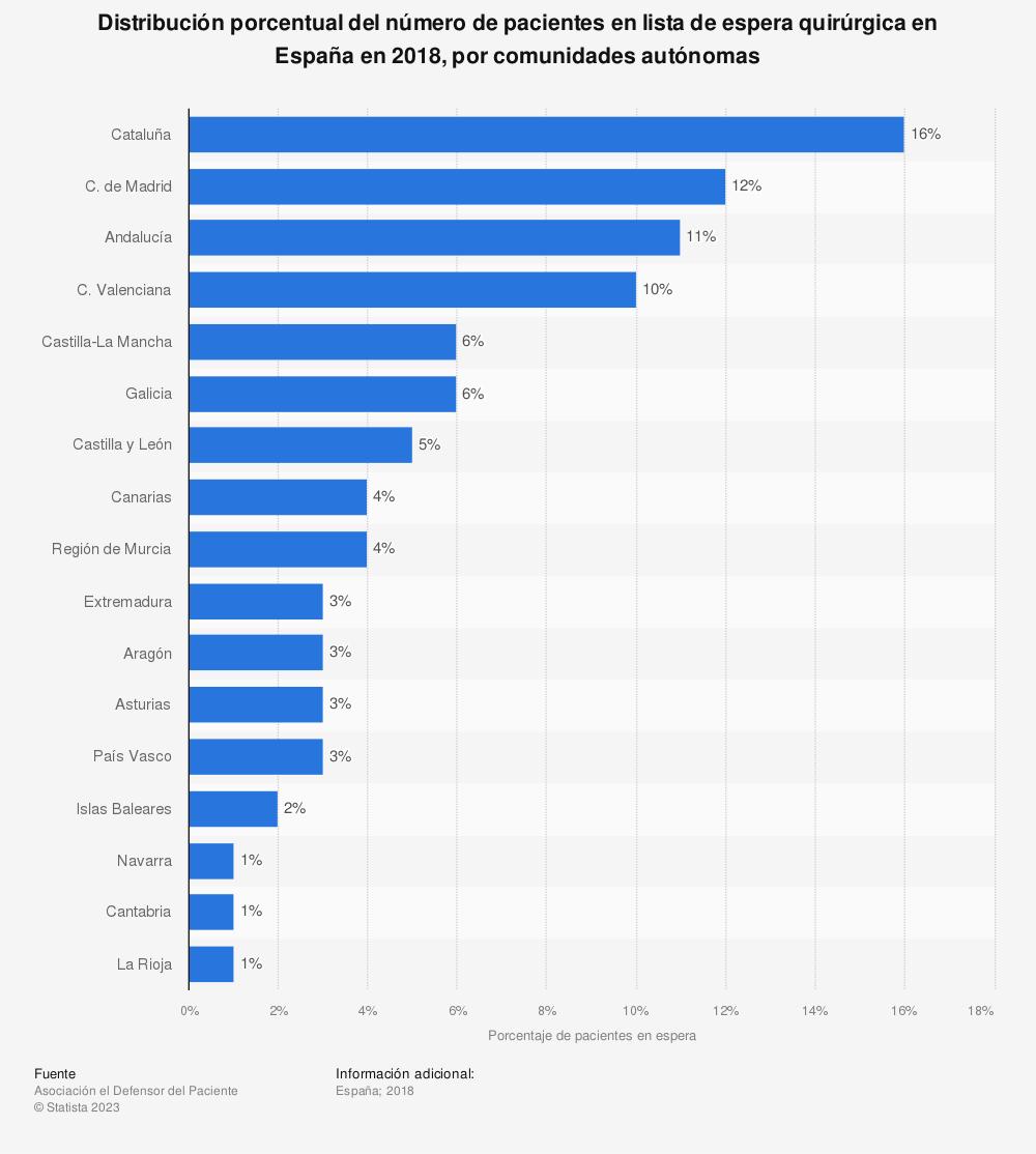 Estadística: Distribución porcentual del número de pacientes en lista de espera quirúrgica en España en 2018, por comunidades autónomas | Statista