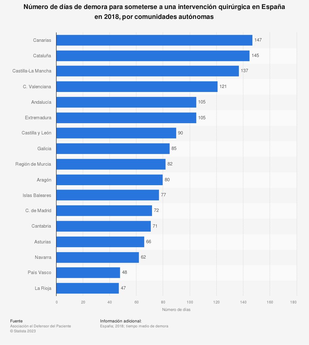 Estadística: Número de días de demora para someterse a una intervención quirúrgica en España en 2016, por comunidades autónomas  | Statista