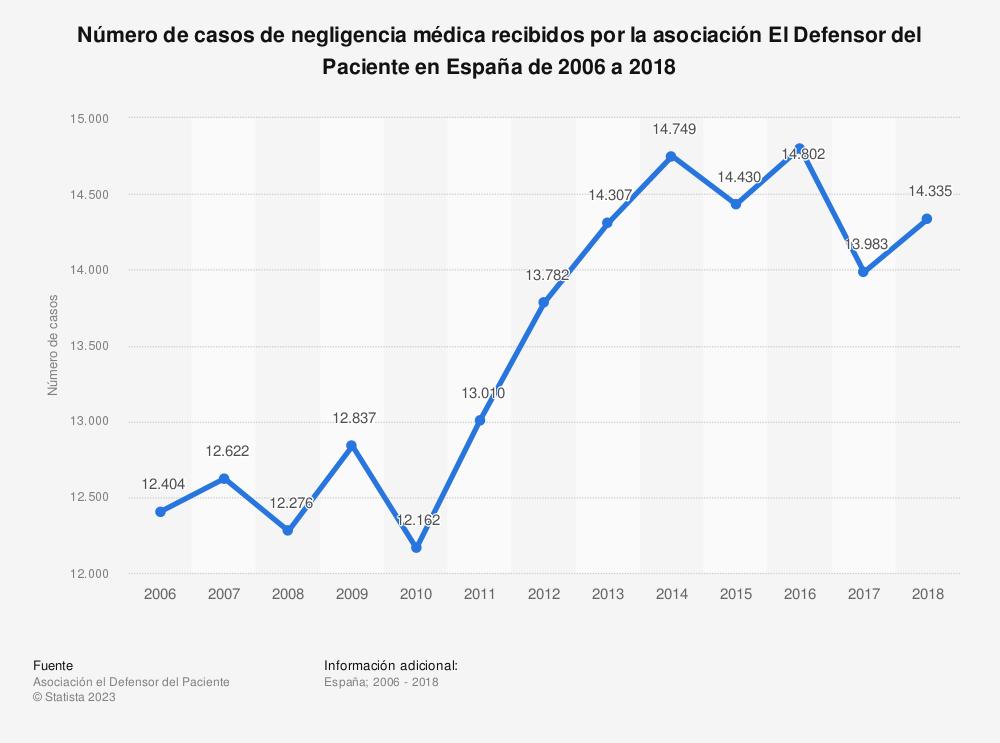 Estadística: Número de casos de negligencia médica recibidos por la asociación El Defensor del Paciente en España de 2006 a 2018 | Statista