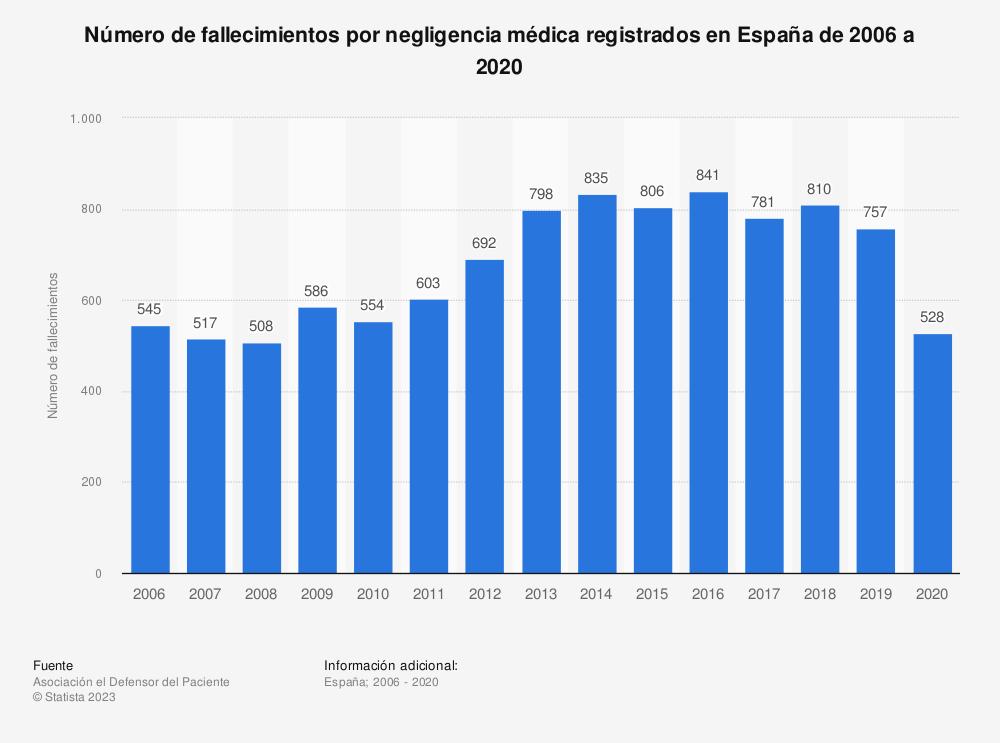 Estadística: Número de fallecimientos por negligencia médica registrados en España de 2006 a 2018 | Statista