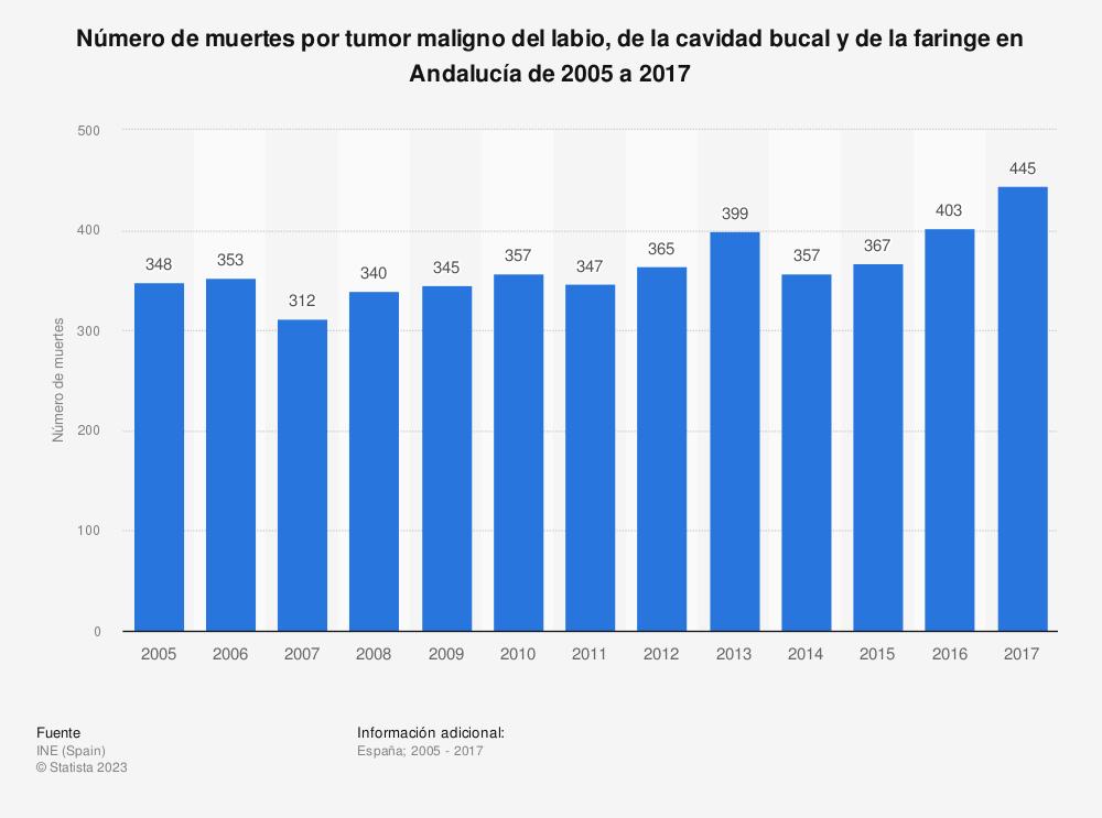 Estadística: Número de muertes por tumor maligno del labio, de la cavidad bucal y de la faringe en Andalucía de 2005 a 2017 | Statista