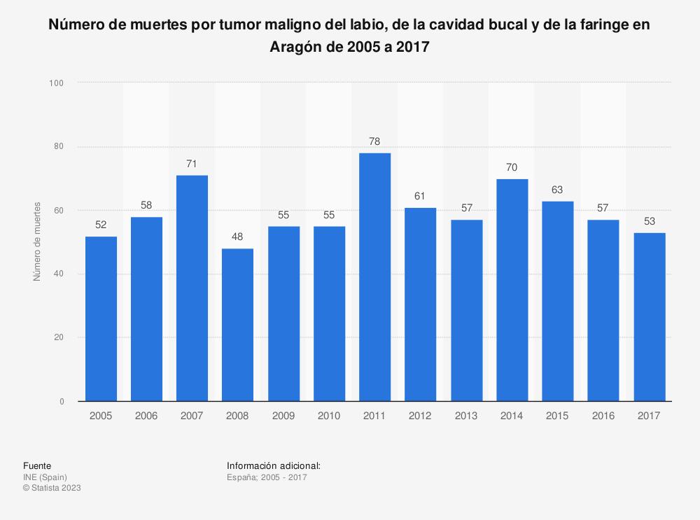 Estadística: Número de muertes por tumor maligno del labio, de la cavidad bucal y de la faringe en Aragón de 2005 a 2017 | Statista