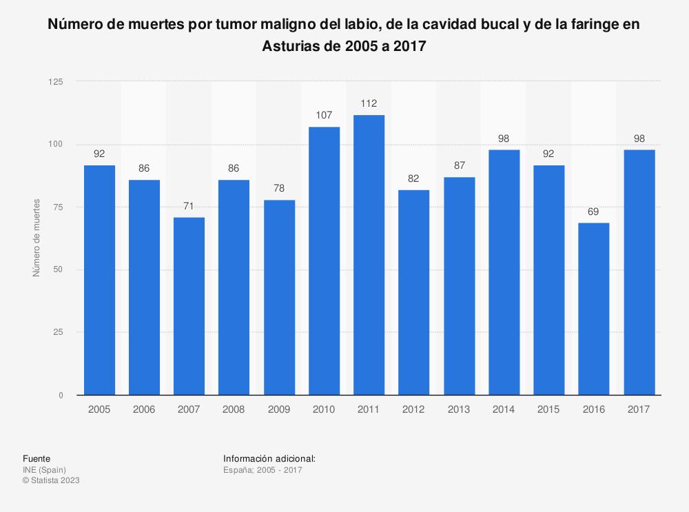 Estadística: Número de muertes por tumor maligno del labio, de la cavidad bucal y de la faringe en Asturias de 2005 a 2017 | Statista