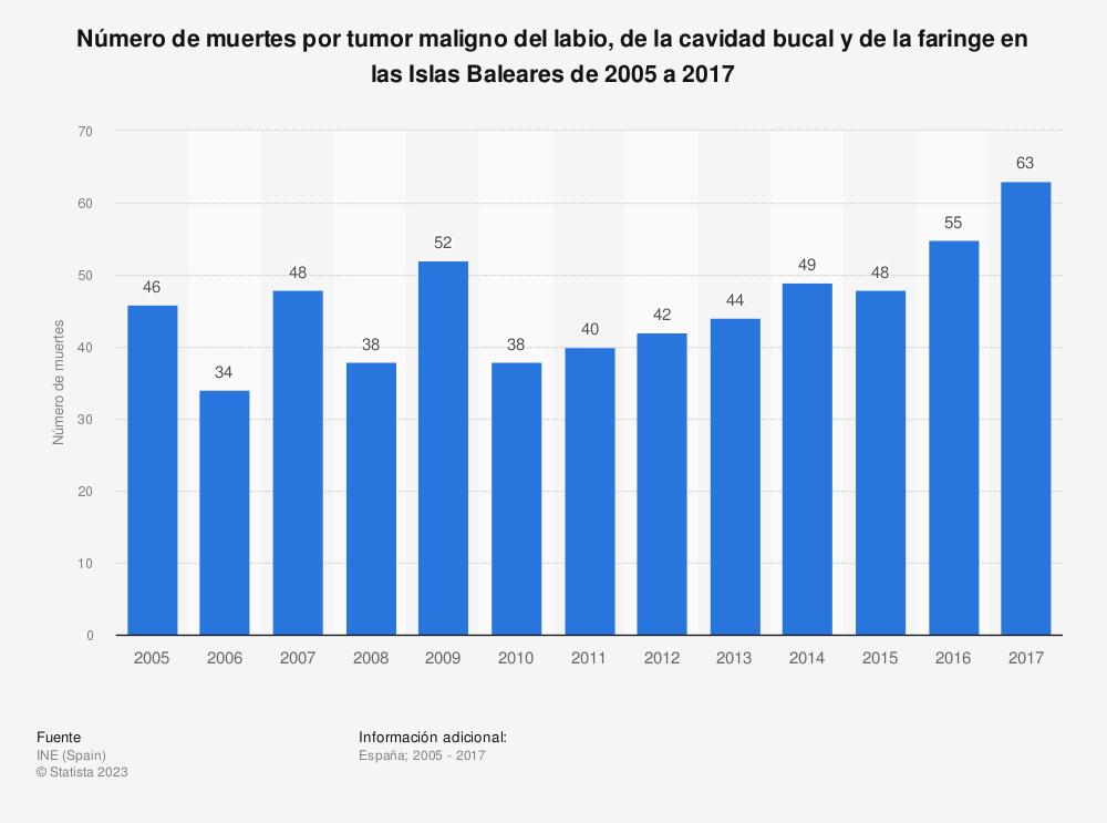 Estadística: Número de muertes por tumor maligno del labio, de la cavidad bucal y de la faringe en las Islas Baleares de 2005 a 2017 | Statista