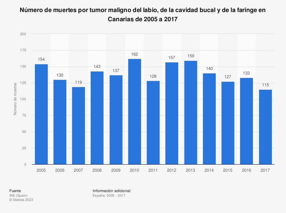 Estadística: Número de muertes por tumor maligno del labio, de la cavidad bucal y de la faringe en Canarias de 2005 a 2017 | Statista