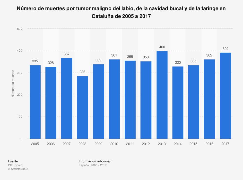 Estadística: Número de muertes por tumor maligno del labio, de la cavidad bucal y de la faringe en Cataluña de 2005 a 2017 | Statista