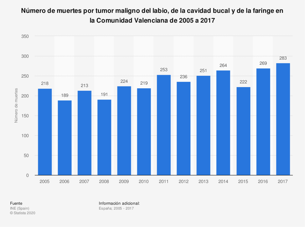Estadística: Número de muertes por tumor maligno del labio, de la cavidad bucal y de la faringe en la Comunidad Valenciana de 2005 a 2017 | Statista