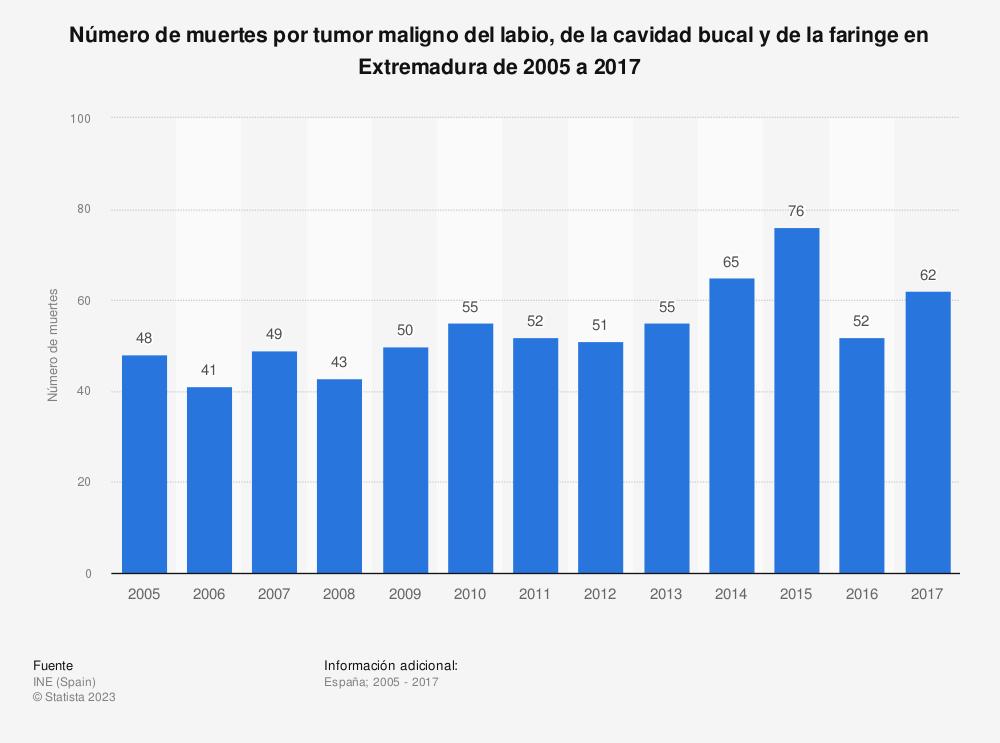 Estadística: Número de muertes por tumor maligno del labio, de la cavidad bucal y de la faringe en Extremadura de 2005 a 2017 | Statista