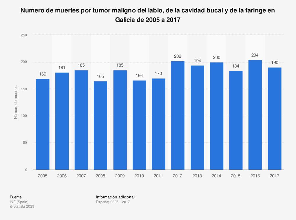 Estadística: Número de muertes por tumor maligno del labio, de la cavidad bucal y de la faringe en Galicia de 2005 a 2017 | Statista